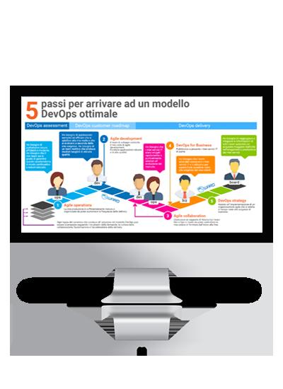 Infografica: 5 passi per arrivare ad un modello di devops ottimale